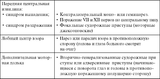 Таблицы по синдромам пропедевтика